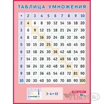 Плакат Таблица умножения.А2/ АйрПресс